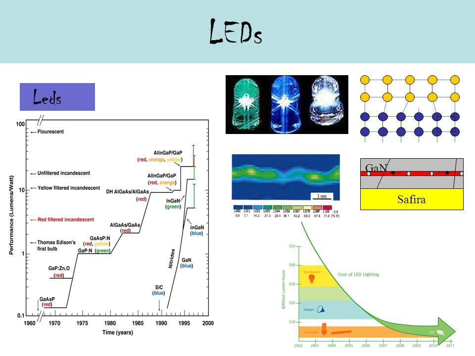 LEDs Safira GaN Leds