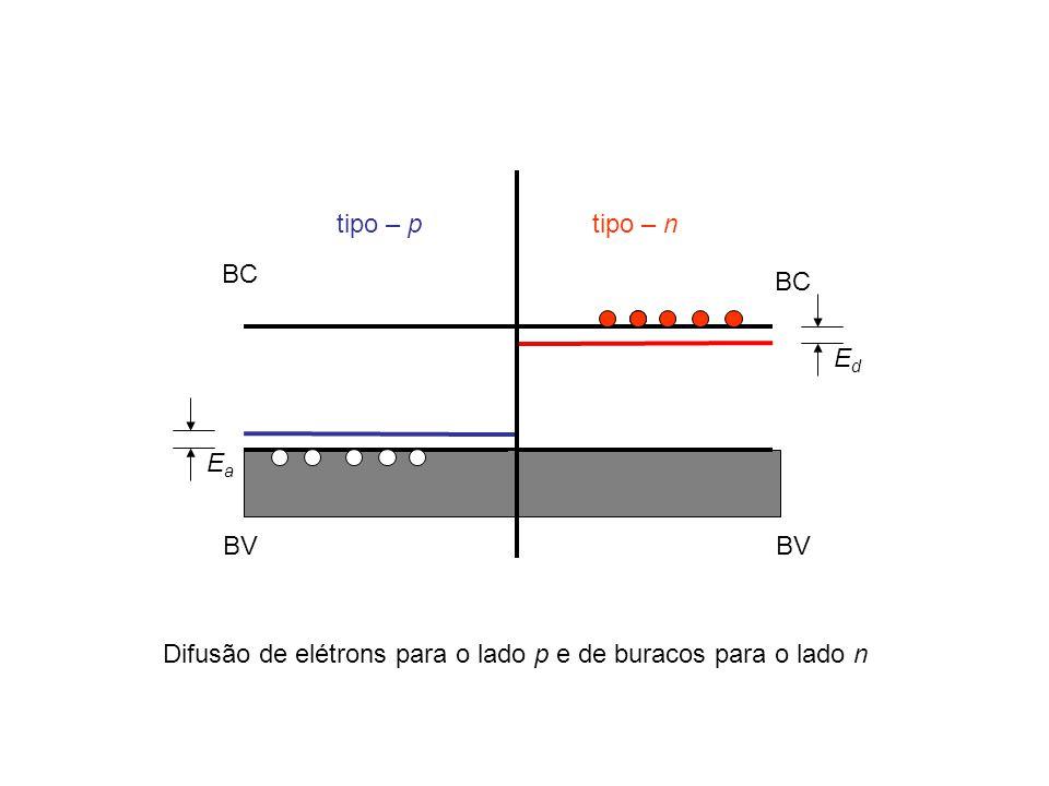 tipo – p tipo – n BC BC Ed Ea BV BV Difusão de elétrons para o lado p e de buracos para o lado n