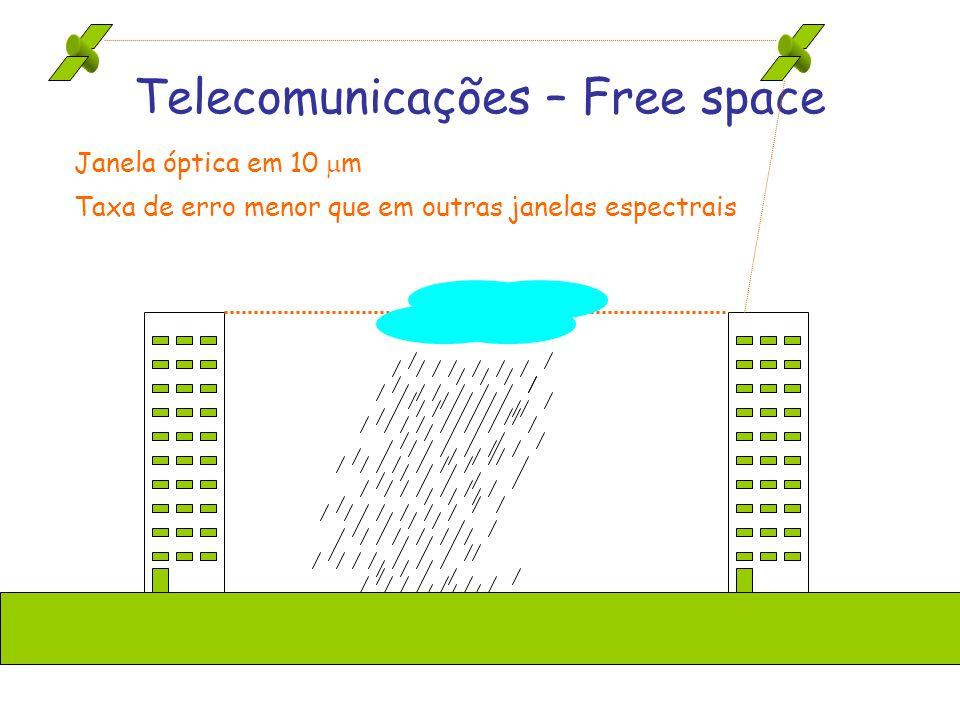 Telecomunicações – Free space