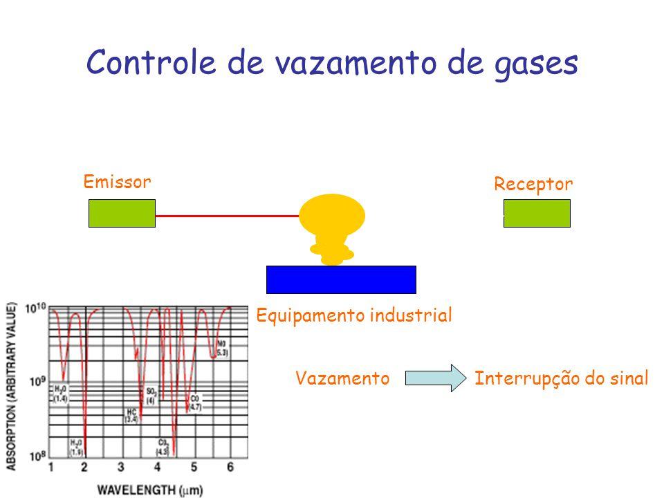 Controle de vazamento de gases