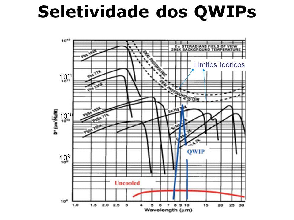 Seletividade dos QWIPs