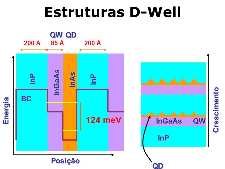 Estruturas D-Well 124 meV InP InGaAs InAs QW QD Energia Posição BC InP