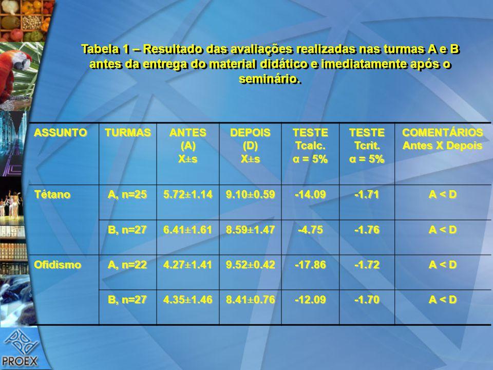 Tabela 1 – Resultado das avaliações realizadas nas turmas A e B antes da entrega do material didático e imediatamente após o seminário.