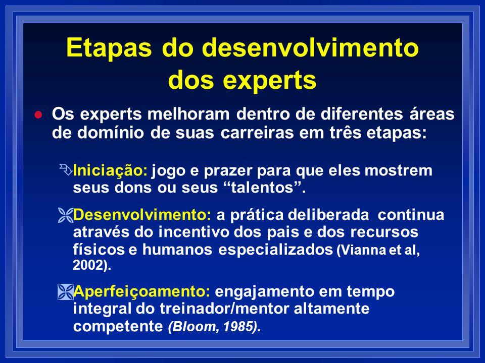 Etapas do desenvolvimento dos experts