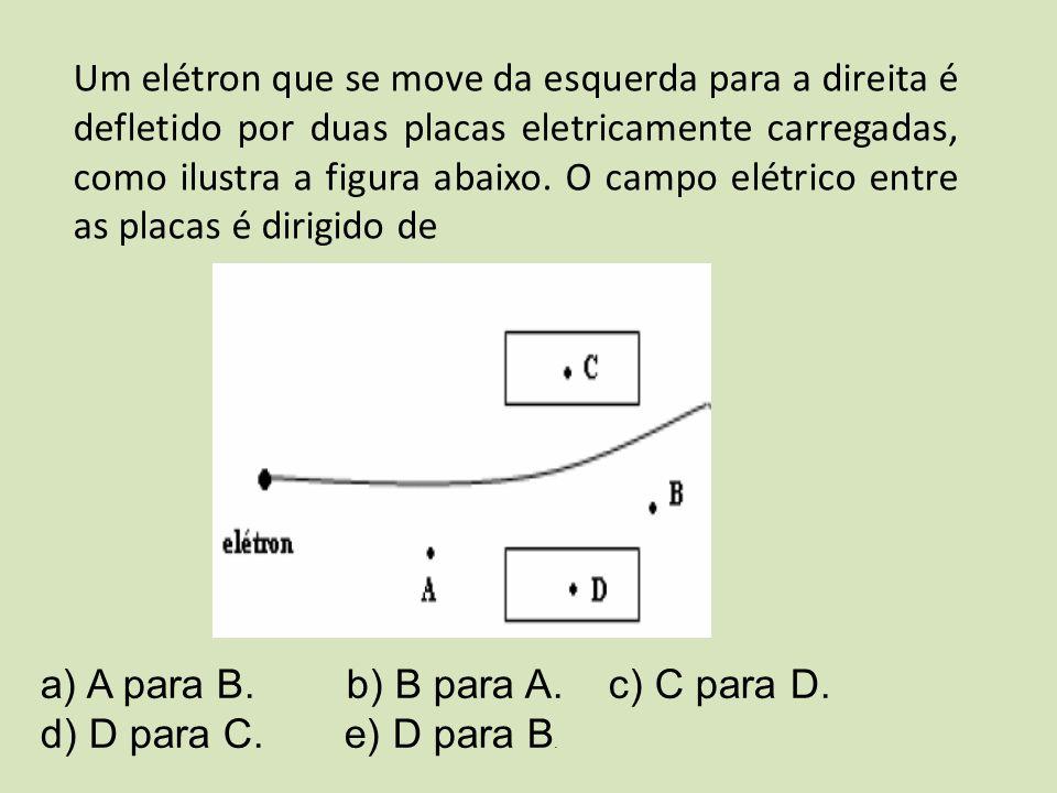 Um elétron que se move da esquerda para a direita é defletido por duas placas eletricamente carregadas, como ilustra a figura abaixo. O campo elétrico entre as placas é dirigido de