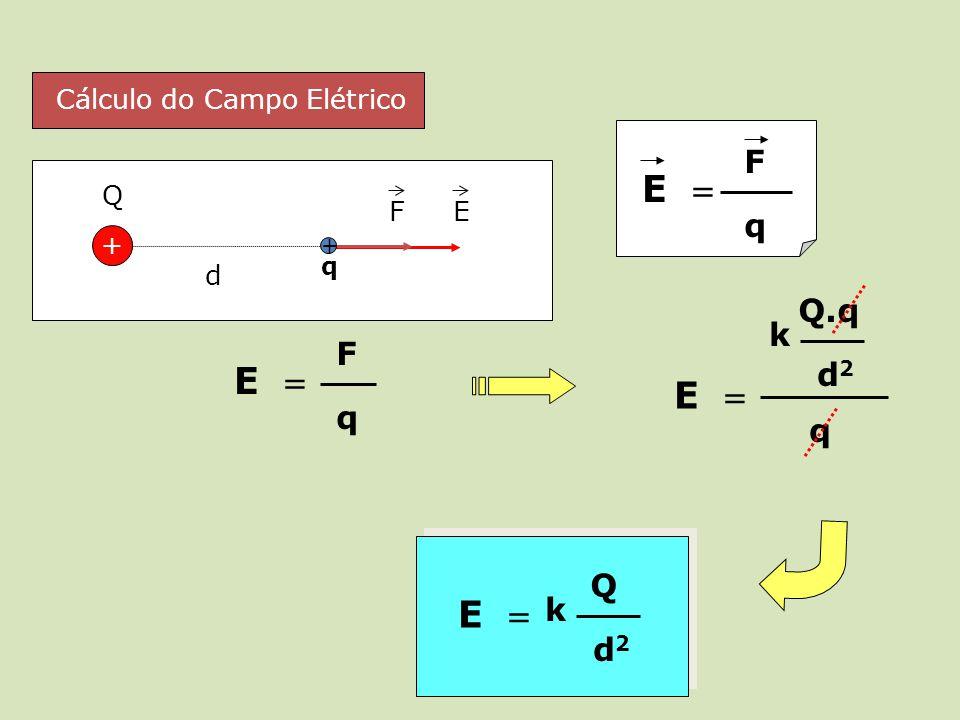 E = E = E = E = F q Q.q k F d2 q q Q k d2 Cálculo do Campo Elétrico +