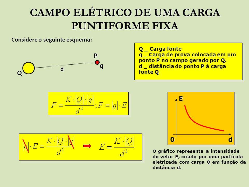 CAMPO ELÉTRICO DE UMA CARGA PUNTIFORME FIXA