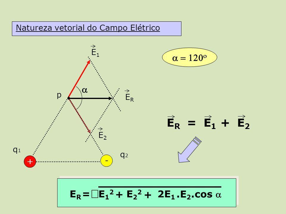 Ö ER = E1 E2 + a = 120o a + ER = E12 E22 2E1 .E2.cos a