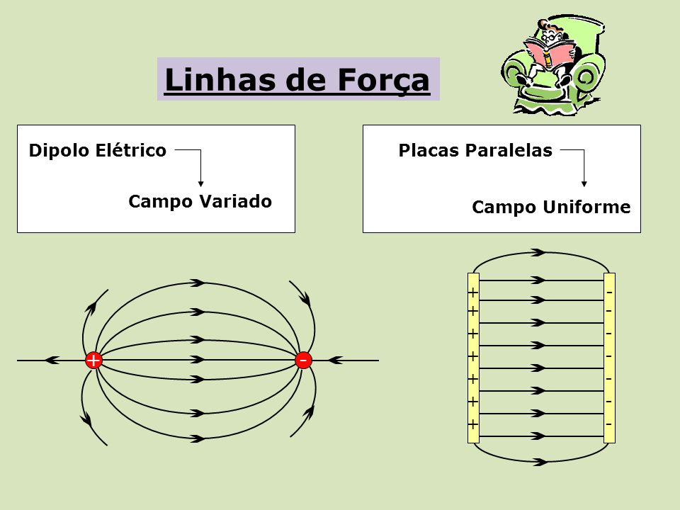 Linhas de Força + - Dipolo Elétrico Placas Paralelas Campo Variado