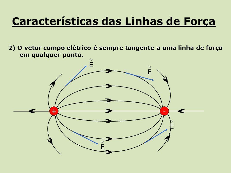 Características das Linhas de Força