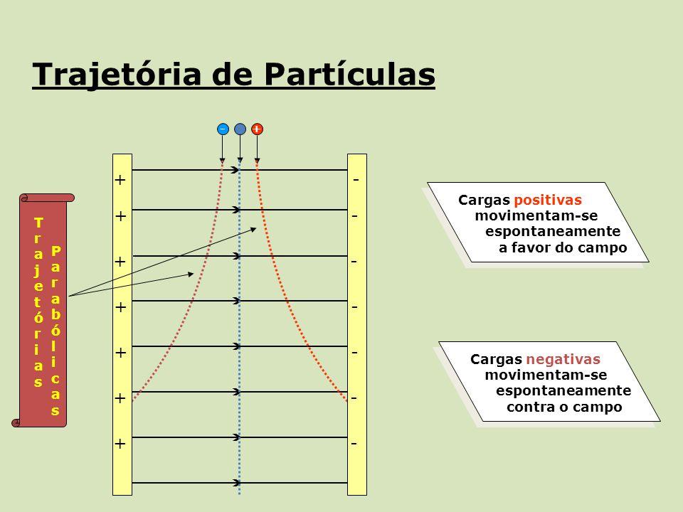 Trajetória de Partículas