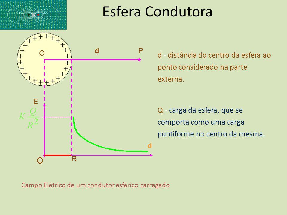 Esfera Condutora d. P. O. d - distância do centro da esfera ao ponto considerado na parte externa.