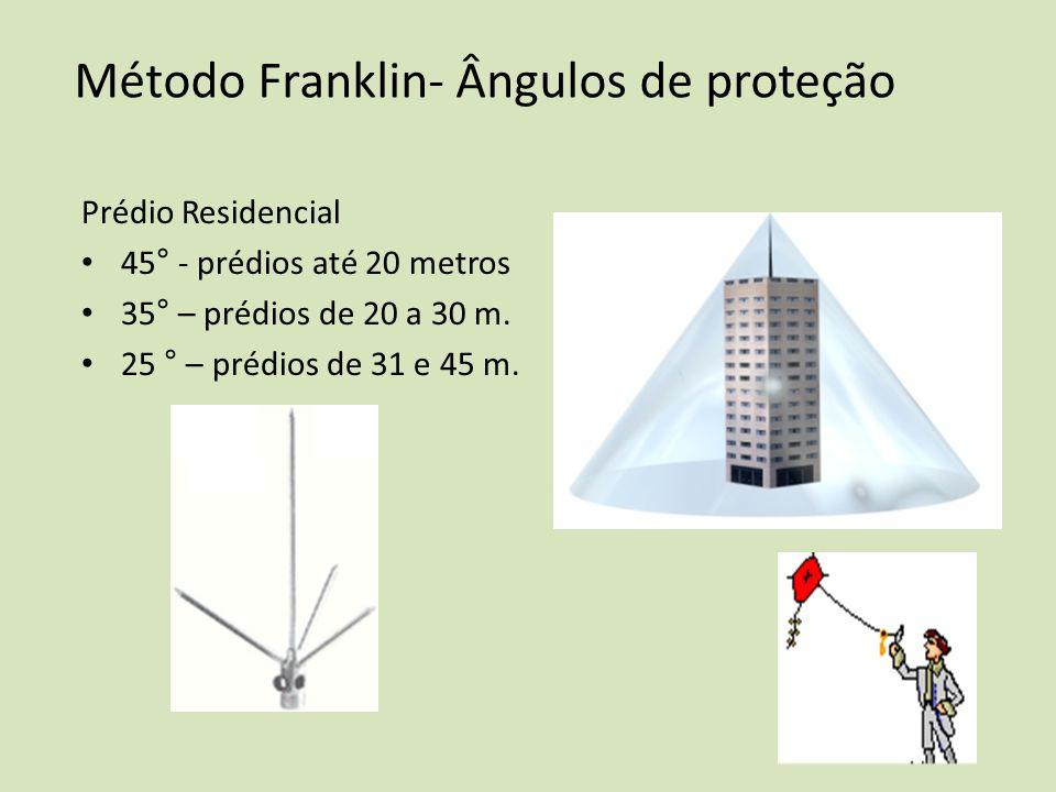 Método Franklin- Ângulos de proteção