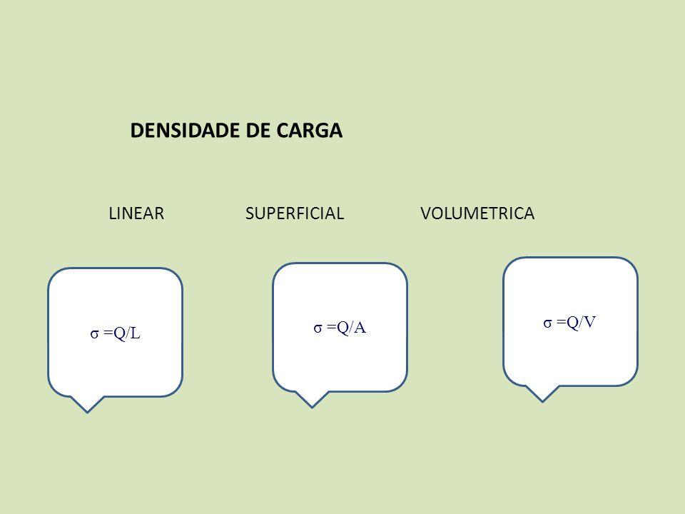 DENSIDADE DE CARGA LINEAR SUPERFICIAL VOLUMETRICA. σ =Q/V. σ =Q/A.