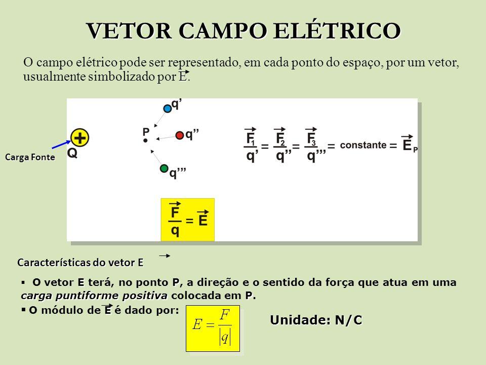 VETOR CAMPO ELÉTRICO O campo elétrico pode ser representado, em cada ponto do espaço, por um vetor, usualmente simbolizado por E.