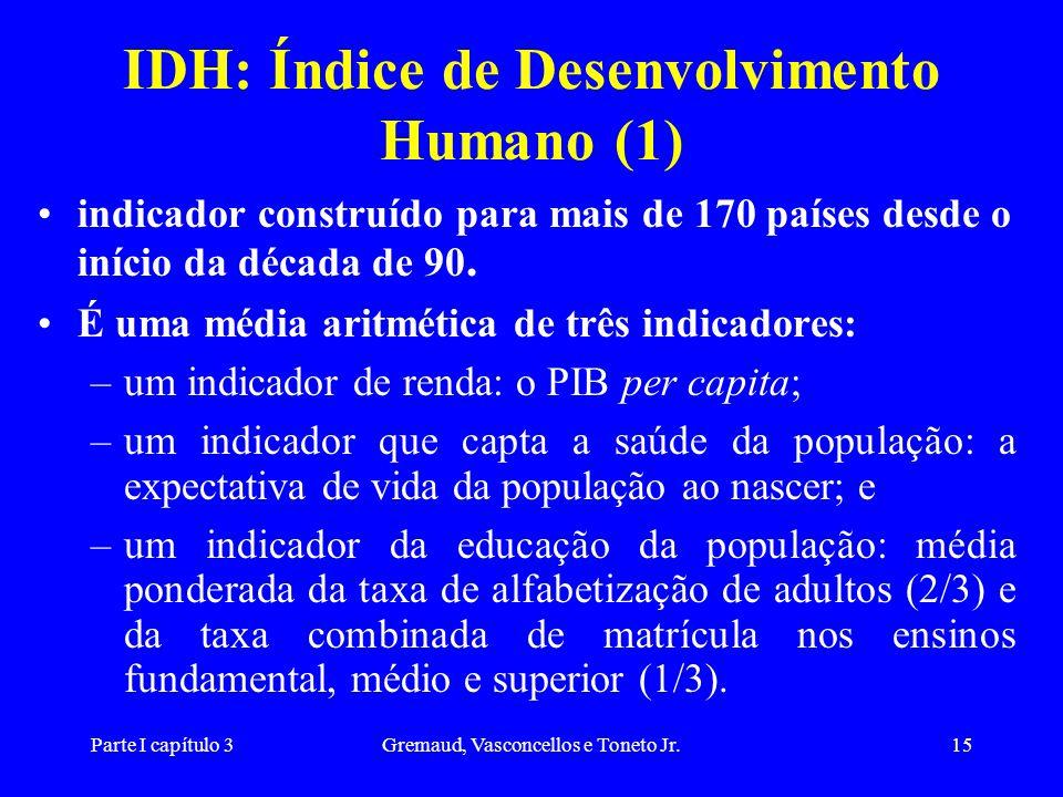 IDH: Índice de Desenvolvimento Humano (1)