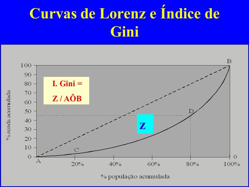 Curvas de Lorenz e Índice de Gini