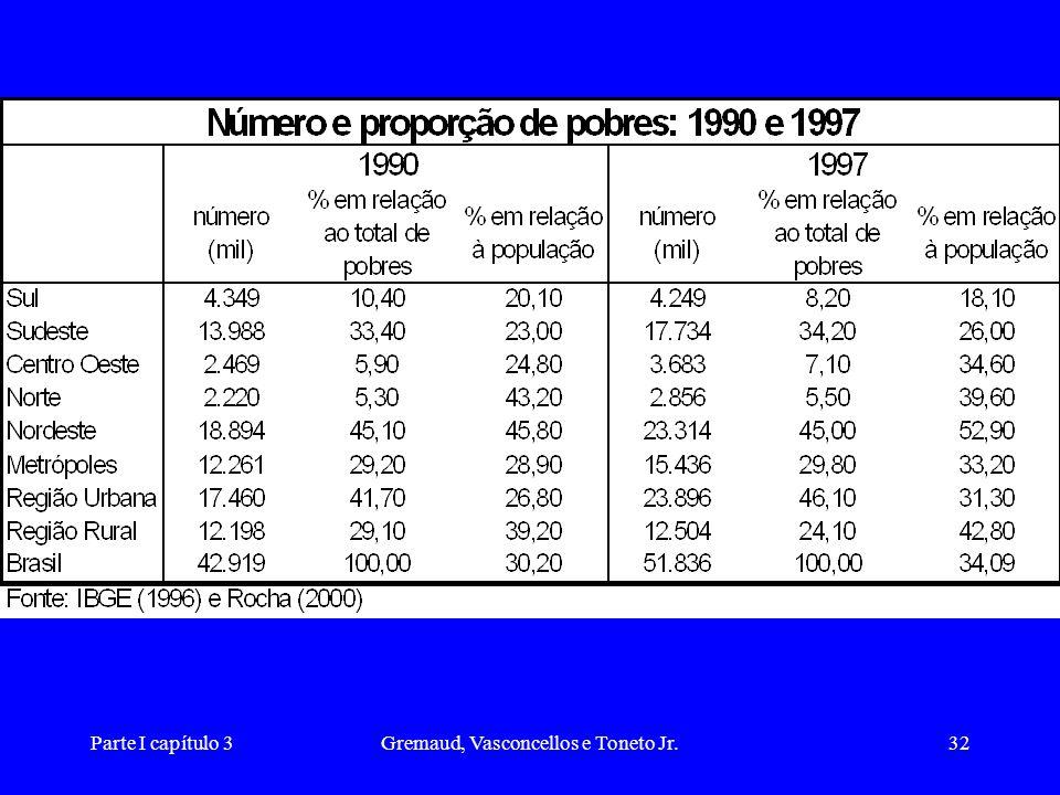 Gremaud, Vasconcellos e Toneto Jr.