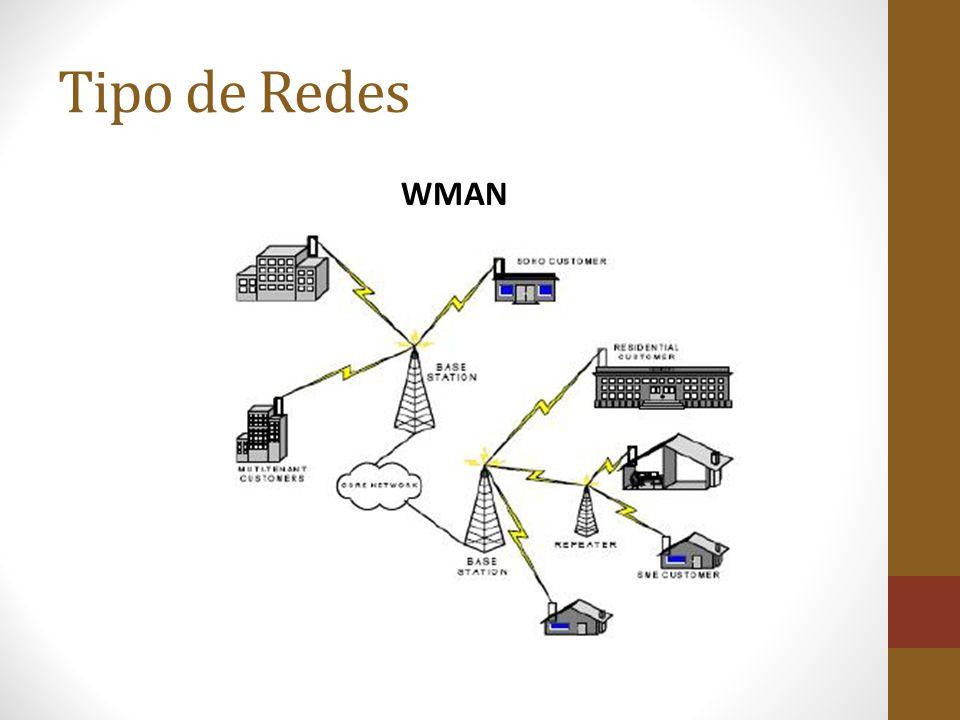 Tipo de Redes WMAN