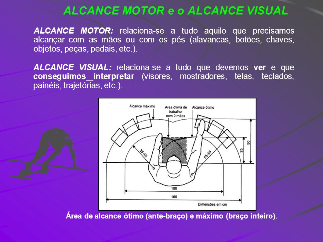 ALCANCE MOTOR e o ALCANCE VISUAL