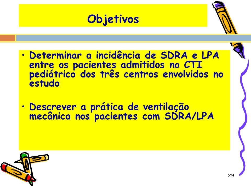 Objetivos Determinar a incidência de SDRA e LPA entre os pacientes admitidos no CTI pediátrico dos três centros envolvidos no estudo.