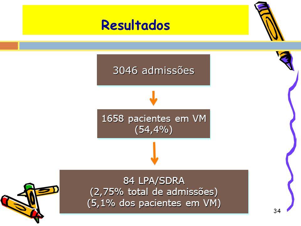 Resultados 3046 admissões 1658 pacientes em VM (54,4%) 84 LPA/SDRA