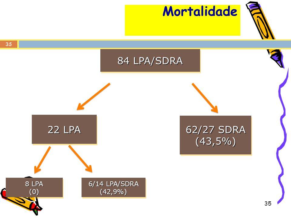 Mortalidade 84 LPA/SDRA 22 LPA 62/27 SDRA (43,5%) 8 LPA (0)