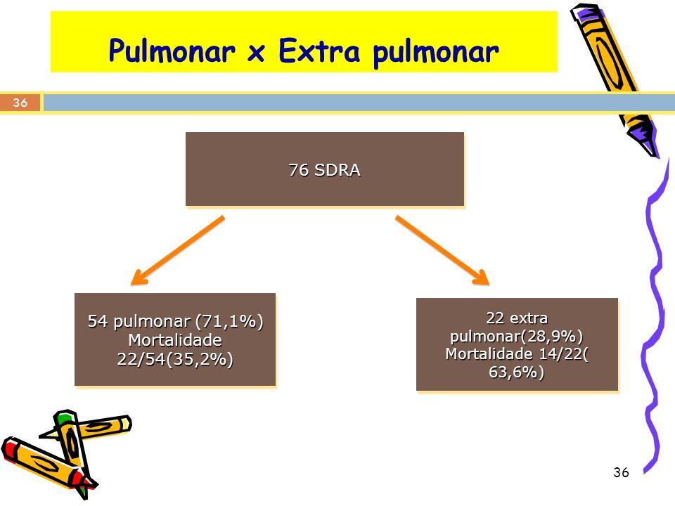 Pulmonar x Extra pulmonar