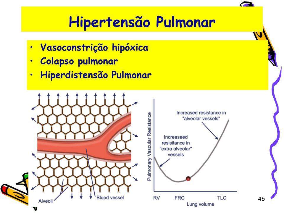 Hipertensão Pulmonar Vasoconstrição hipóxica Colapso pulmonar