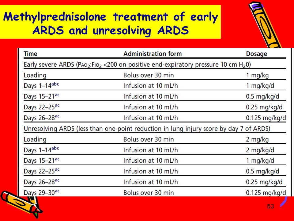 Methylprednisolone treatment of early ARDS and unresolving ARDS