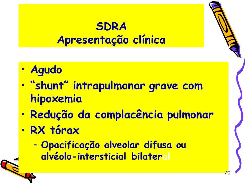 SDRA Apresentação clínica