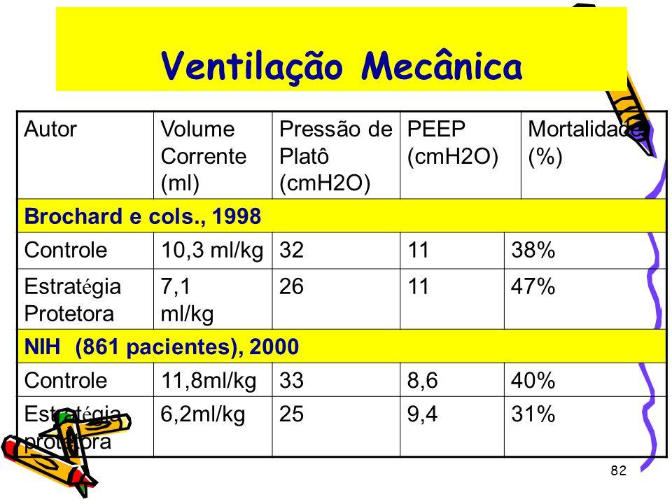 Ventilação Mecânica Autor Volume Corrente (ml) Pressão de Platô