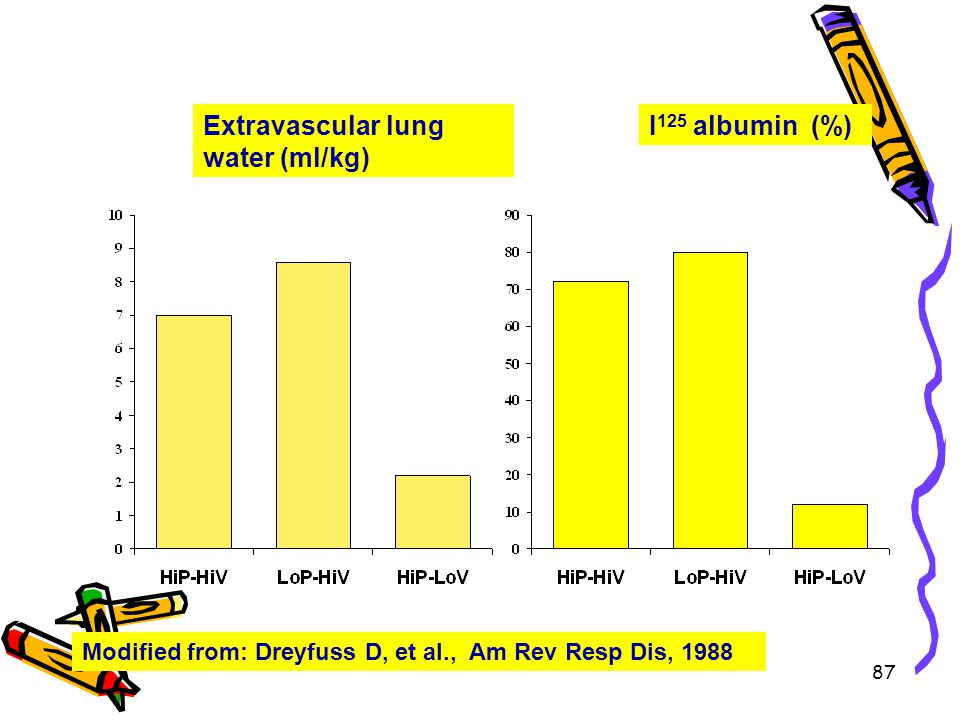 Extravascular lung water (ml/kg) I125 albumin (%)