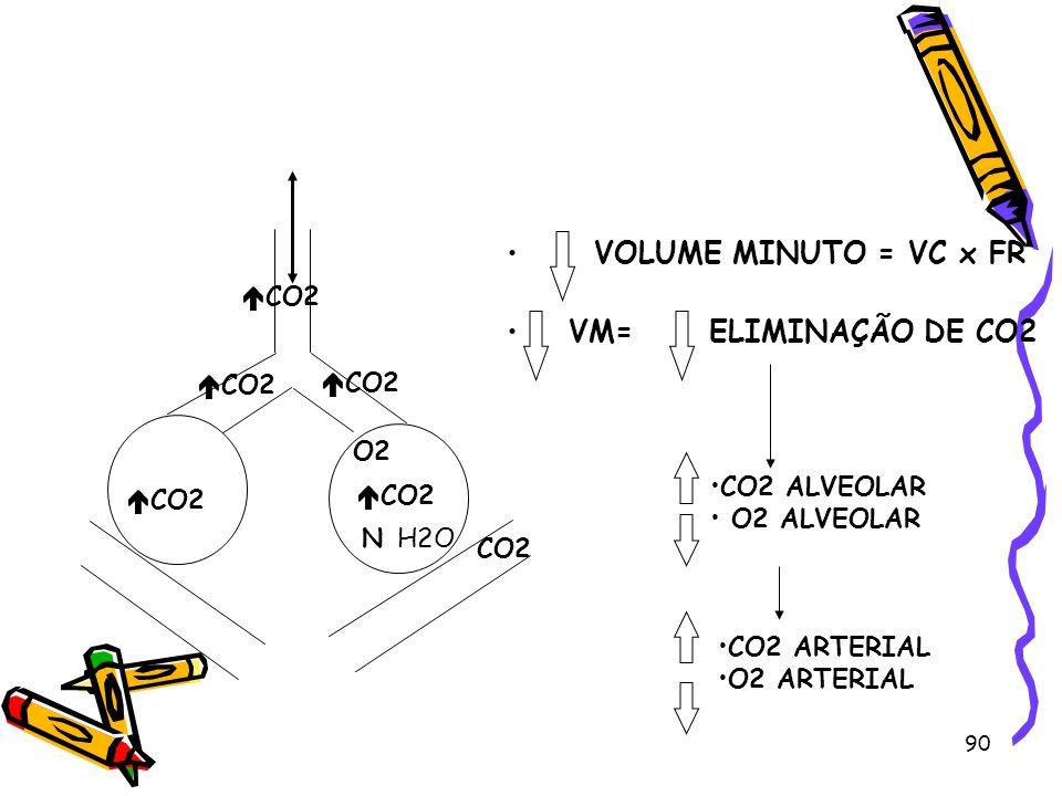 VOLUME MINUTO = VC x FR VM= ELIMINAÇÃO DE CO2 CO2 CO2 CO2 O2
