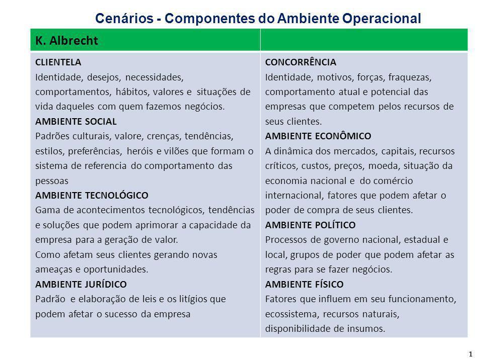 Cenários - Componentes do Ambiente Operacional