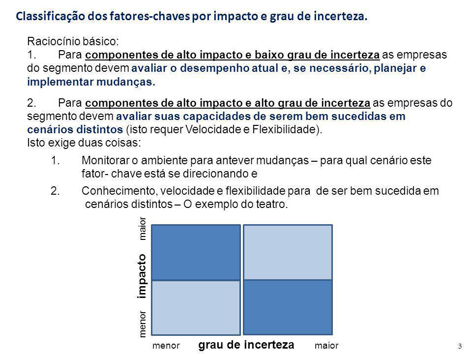 Classificação dos fatores-chaves por impacto e grau de incerteza.