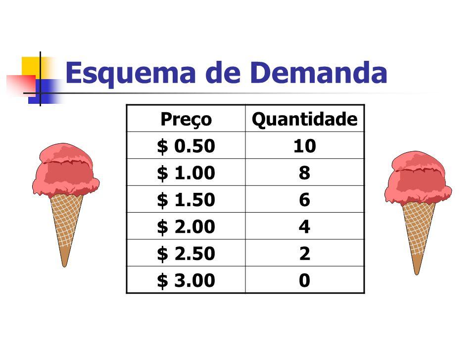 Esquema de Demanda Preço Quantidade $ 0.50 10 $ 1.00 8 $ 1.50 6 $ 2.00