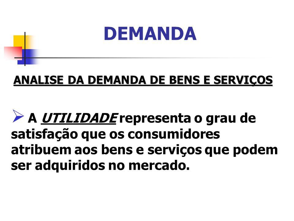 DEMANDA ANALISE DA DEMANDA DE BENS E SERVIÇOS.