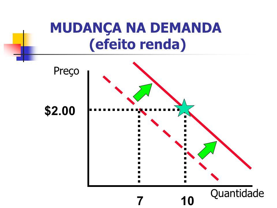 MUDANÇA NA DEMANDA (efeito renda)
