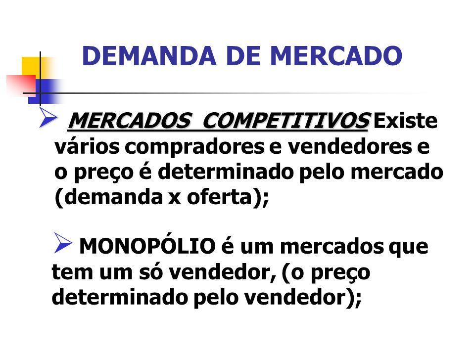DEMANDA DE MERCADO MERCADOS COMPETITIVOS Existe vários compradores e vendedores e o preço é determinado pelo mercado (demanda x oferta);