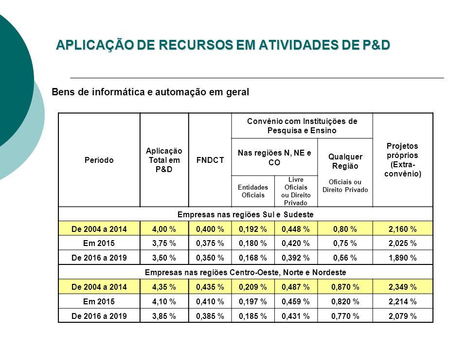 APLICAÇÃO DE RECURSOS EM ATIVIDADES DE P&D