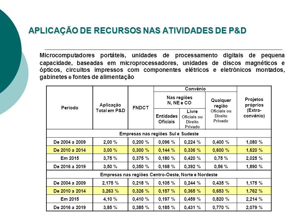 APLICAÇÃO DE RECURSOS NAS ATIVIDADES DE P&D