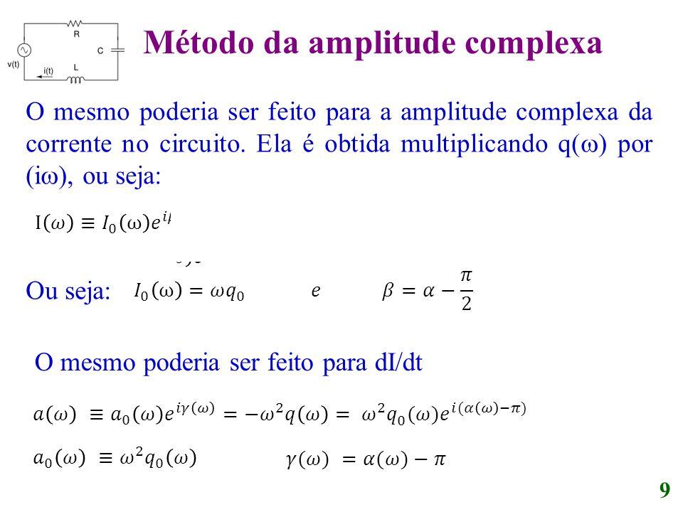 Método da amplitude complexa