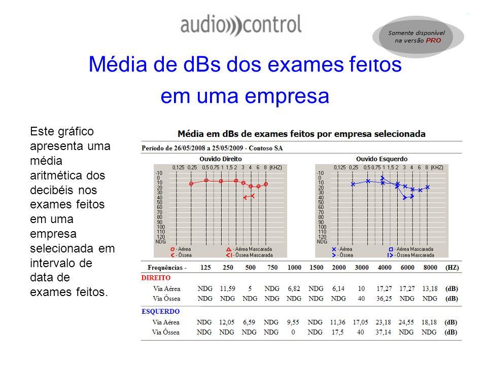 Média de dBs dos exames feitos