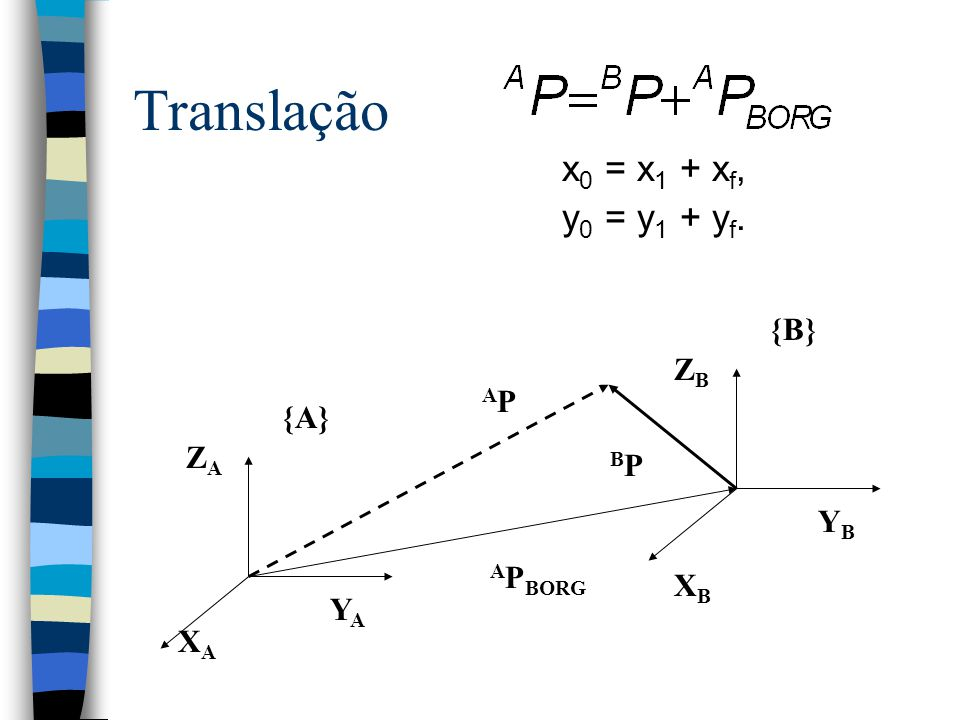 Translação x0 = x1 + xf, y0 = y1 + yf. {B} ZB AP {A} ZA BP YB APBORG