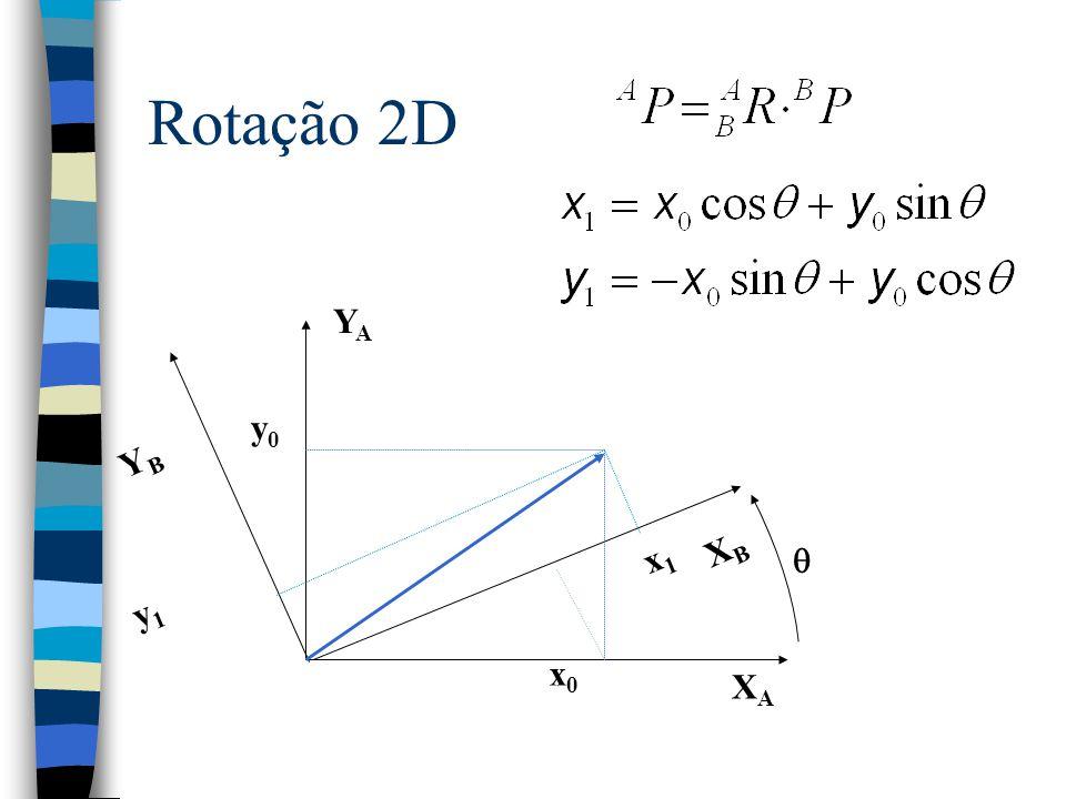 Rotação 2D XA YA YB XB x0 y0 x1 y1 