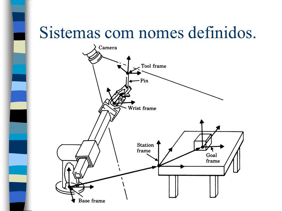 Sistemas com nomes definidos.