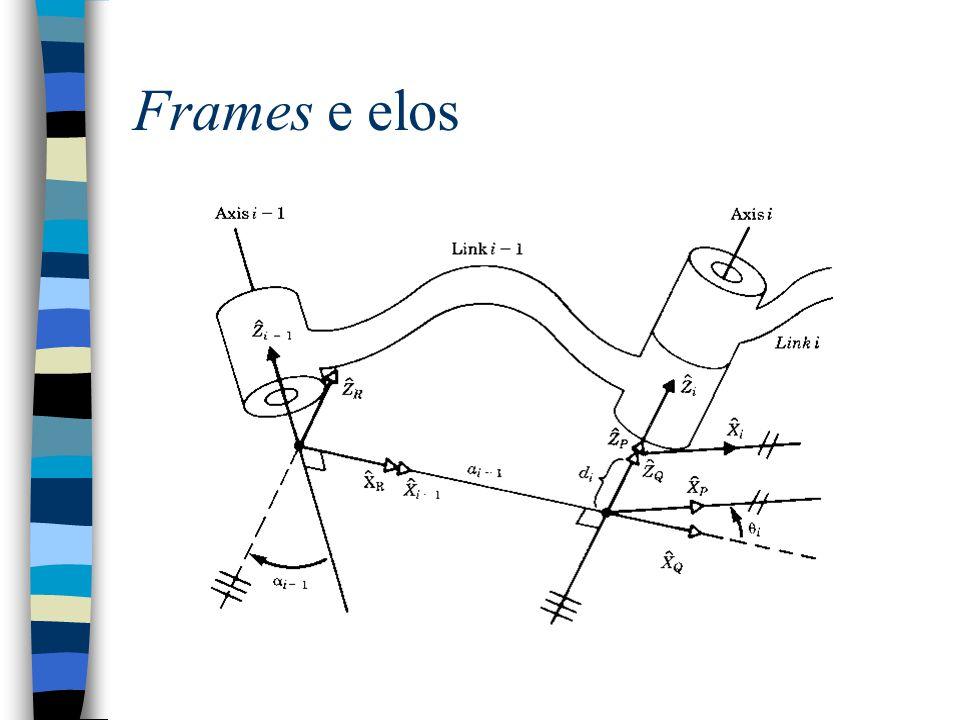 Frames e elos