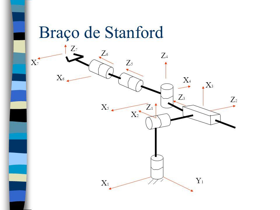 Braço de Stanford X1 Y1 Z1 X2 Z2 X3 Z3 X4 X5 X6 Z4 Z5 Z6 X7 Z7