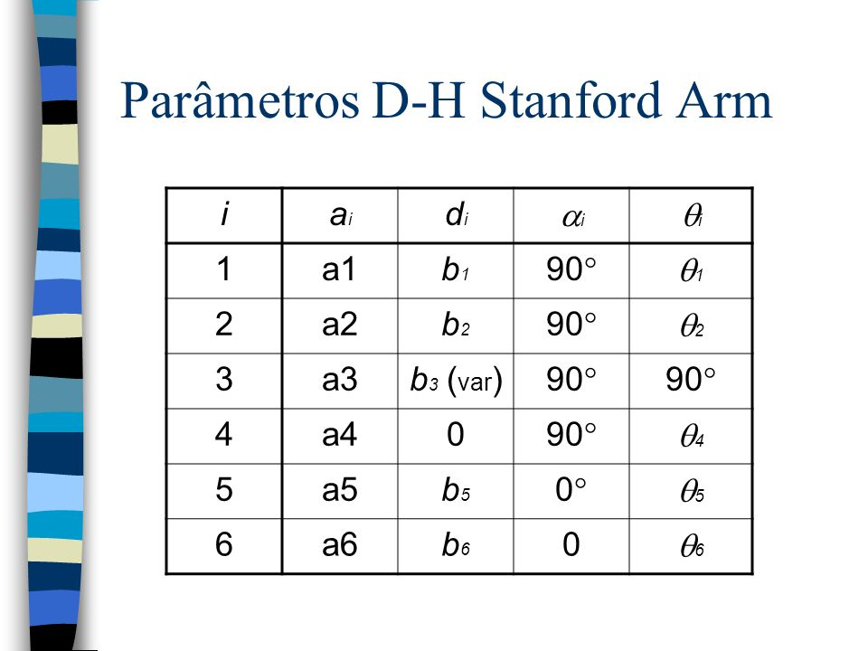 Parâmetros D-H Stanford Arm